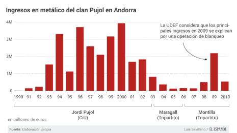 Andorra Pujol