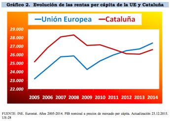 renta per cápita europa cataluña